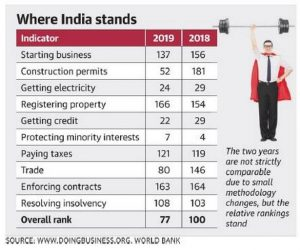 Behind India's leap in Ease of Doing business 1