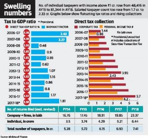 Direct tax base widens sharply over 4 years, compliance rises 1