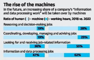 'Machines will rule workplace by 2025' 1