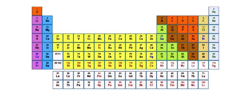 periodic table turns 150